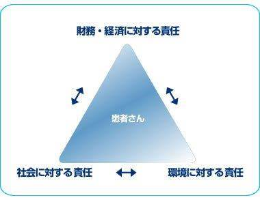 トリプルボトムラインビジネス原則